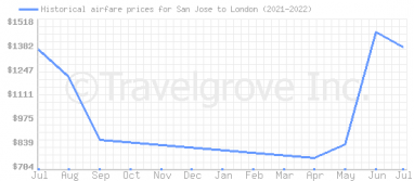 Price overview for flights from San Jose to London