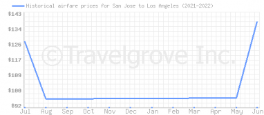 Price overview for flights from San Jose to Los Angeles