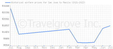 Price overview for flights from San Jose to Manila