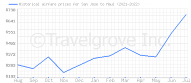 Price overview for flights from San Jose to Maui
