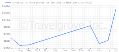 Price overview for flights from San Jose to Medellin