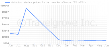 Price overview for flights from San Jose to Melbourne