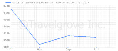 Price overview for flights from San Jose to Mexico City