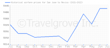 Price overview for flights from San Jose to Mexico