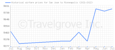 Price overview for flights from San Jose to Minneapolis