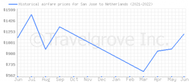 Price overview for flights from San Jose to Netherlands