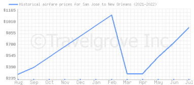 Price overview for flights from San Jose to New Orleans