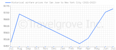 Price overview for flights from San Jose to New York City