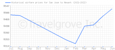 Price overview for flights from San Jose to Newark