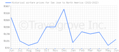 Price overview for flights from San Jose to North America