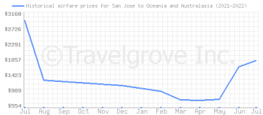 Price overview for flights from San Jose to Oceania and Australasia