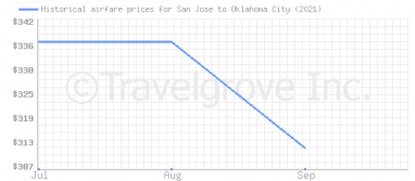 Price overview for flights from San Jose to Oklahoma City