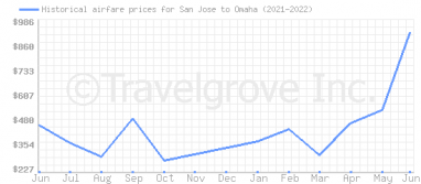 Price overview for flights from San Jose to Omaha