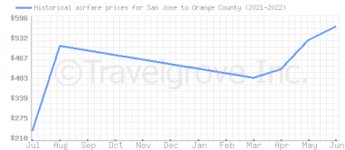Price overview for flights from San Jose to Orange County