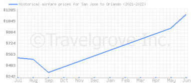 Price overview for flights from San Jose to Orlando