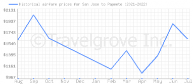 Price overview for flights from San Jose to Papeete