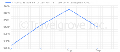 Price overview for flights from San Jose to Philadelphia