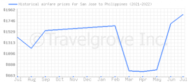 Price overview for flights from San Jose to Philippines