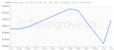 Price overview for flights from San Jose to Puerto Rico