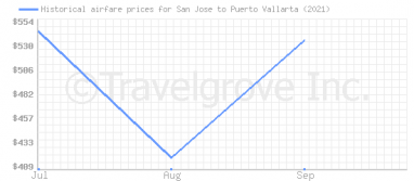 Price overview for flights from San Jose to Puerto Vallarta
