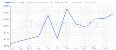 Price overview for flights from San Jose to Salt Lake City