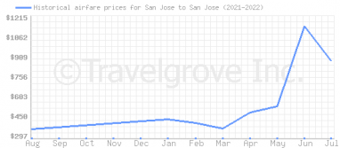Price overview for flights from San Jose to San Jose