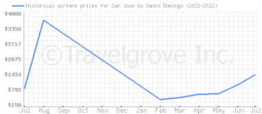 Price overview for flights from San Jose to Santo Domingo