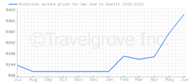 Price overview for flights from San Jose to Seattle