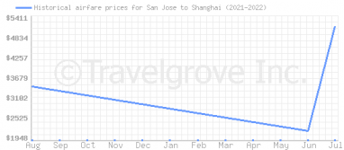 Price overview for flights from San Jose to Shanghai