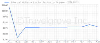 Price overview for flights from San Jose to Singapore
