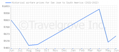 Price overview for flights from San Jose to South America