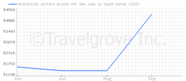 Price overview for flights from San Jose to South Korea