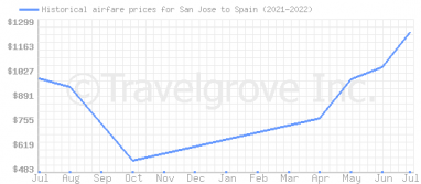 Price overview for flights from San Jose to Spain