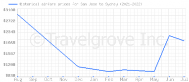 Price overview for flights from San Jose to Sydney