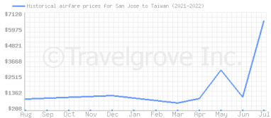 Price overview for flights from San Jose to Taiwan