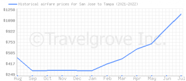 Price overview for flights from San Jose to Tampa