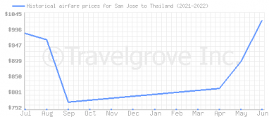 Price overview for flights from San Jose to Thailand