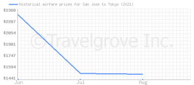 Price overview for flights from San Jose to Tokyo