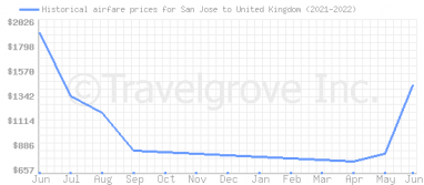 Price overview for flights from San Jose to United Kingdom
