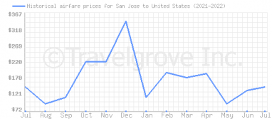 Price overview for flights from San Jose to United States