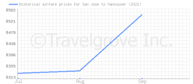 Price overview for flights from San Jose to Vancouver