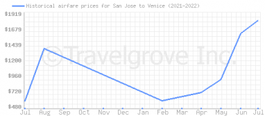 Price overview for flights from San Jose to Venice