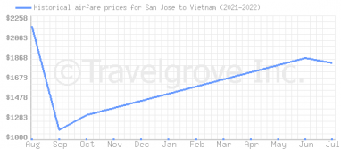 Price overview for flights from San Jose to Vietnam