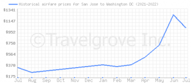 Price overview for flights from San Jose to Washington DC