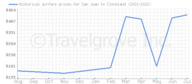 Price overview for flights from San Juan to Cleveland