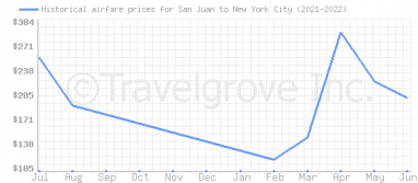 Price overview for flights from San Juan to New York City