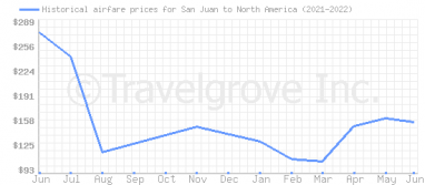 Price overview for flights from San Juan to North America