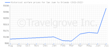 Price overview for flights from San Juan to Orlando