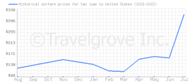 Price overview for flights from San Juan to United States