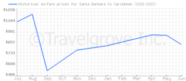Price overview for flights from Santa Barbara to Caribbean